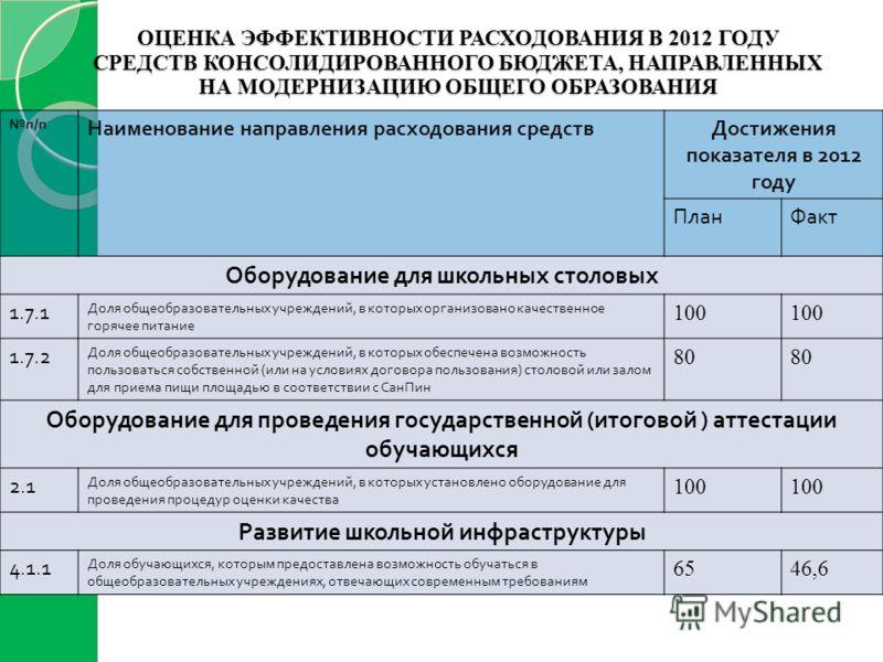 ОЦЕНКА ЭФФЕКТИВНОСТИ РАСХОДОВАНИЯ В 2012 ГОДУ СРЕДСТВ КОНСОЛИДИРОВАННОГО БЮДЖЕТА, НАПРАВЛЕННЫХ НА МОДЕРНИЗАЦИЮ ОБЩЕГО ОБРАЗОВАНИЯ п / п Наименование направления расходования средствДостижения показателя в 2012 году ПланФакт Оборудование для школьных