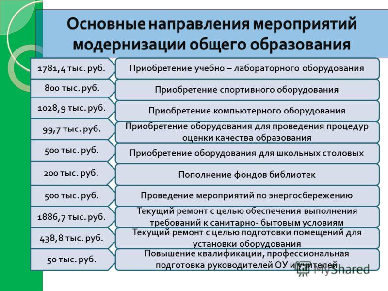 50 тыс. руб. Основные направления мероприятий модернизации общего образования 1781,4 тыс. руб. Приобретение учебно – лабораторного оборудования 800 тыс. руб. 500 тыс. руб. 99,7 тыс. руб. 438,8 тыс. руб. 200 тыс. руб. 1028,9 тыс. руб. 500 тыс. руб. 18