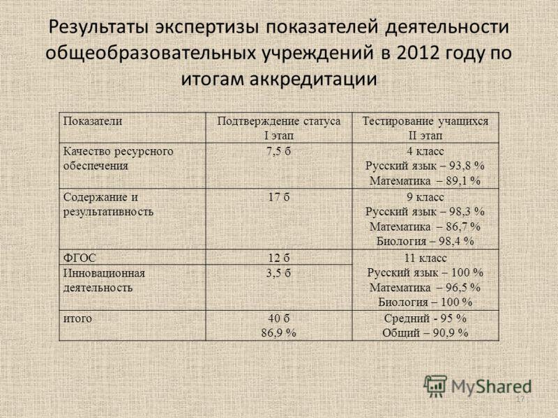 Результаты экспертизы показателей деятельности общеобразовательных учреждений в 2012 году по итогам аккредитации ПоказателиПодтверждение статуса I этап Тестирование учащихся II этап Качество ресурсного обеспечения 7,5 б4 класс Русский язык – 93,8 % М