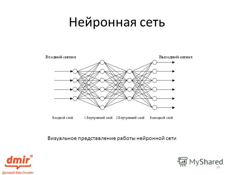 Нейронная сеть Визуальное представление работы нейронной сети 16