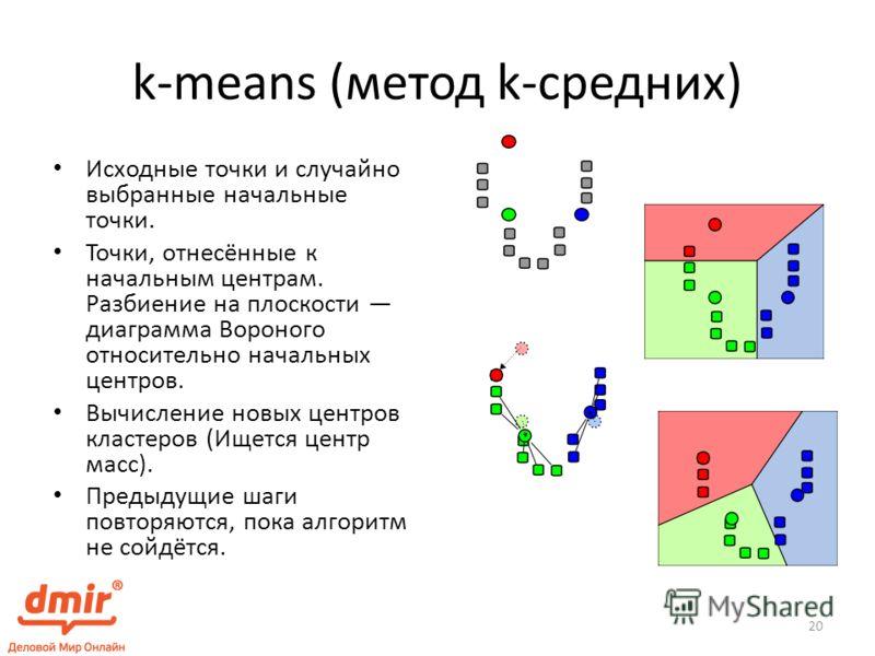 k-means (метод k-средних) Исходные точки и случайно выбранные начальные точки. Точки, отнесённые к начальным центрам. Разбиение на плоскости диаграмма Вороного относительно начальных центров. Вычисление новых центров кластеров (Ищется центр масс). Пр