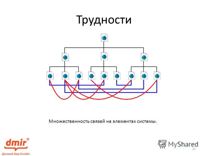 Трудности Множественность связей на элементах системы. 23