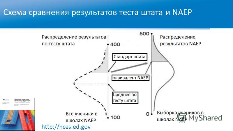 Схема сравнения результатов теста штата и NAEP http://nces.ed.gov