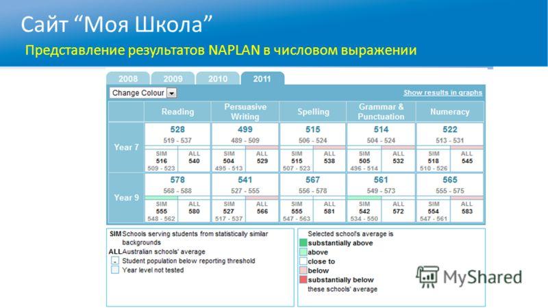 Сайт Моя Школа Представление результатов NAPLAN в числовом выражении