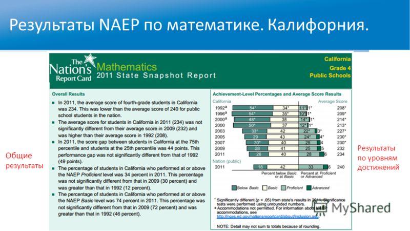 Результаты NAEP по математике. Калифорния. Общие результаты Результаты по уровням достижений