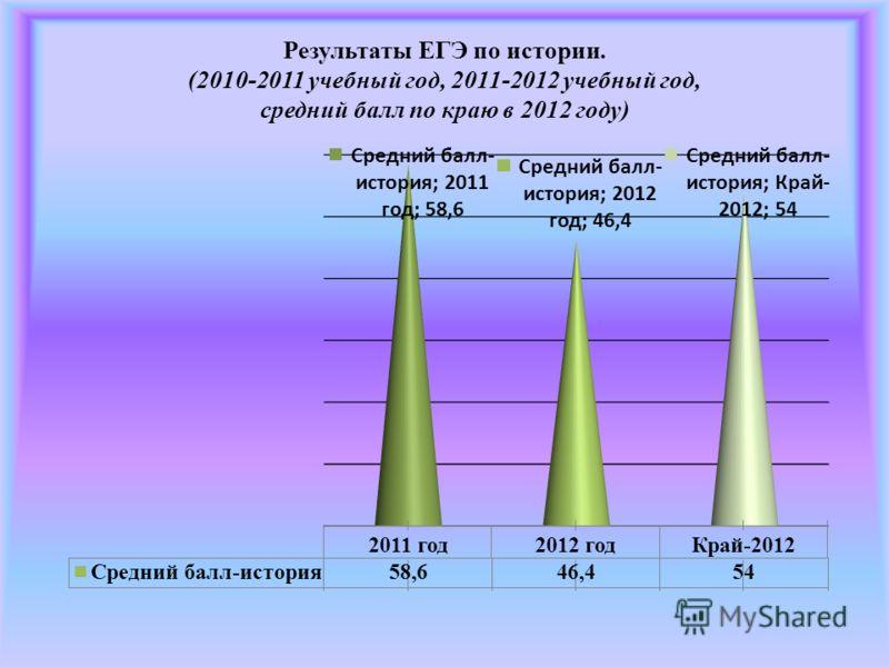 Результаты ЕГЭ по истории. (2010-2011 учебный год, 2011-2012 учебный год, средний балл по краю в 2012 году)