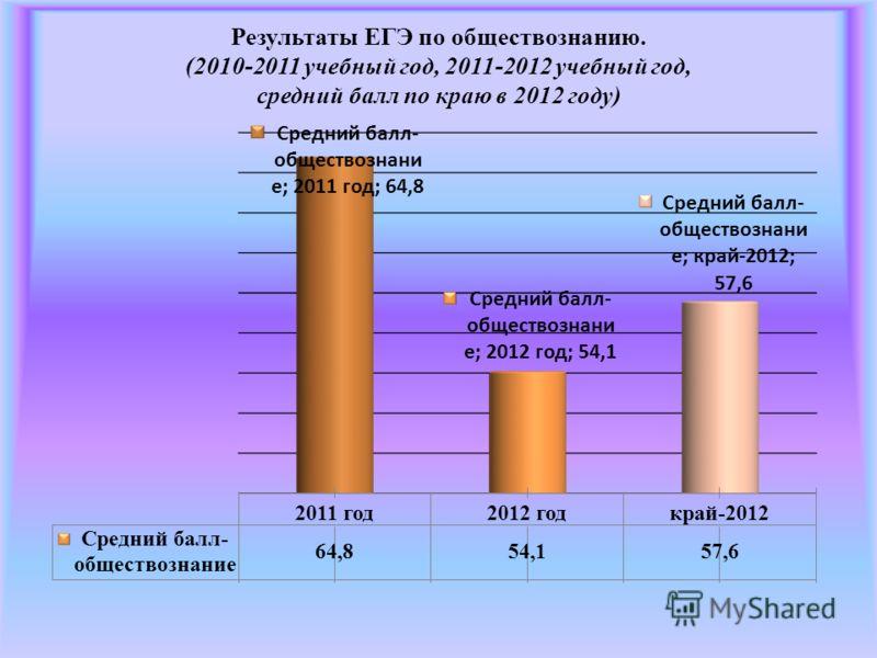Результаты ЕГЭ по обществознанию. (2010-2011 учебный год, 2011-2012 учебный год, средний балл по краю в 2012 году)