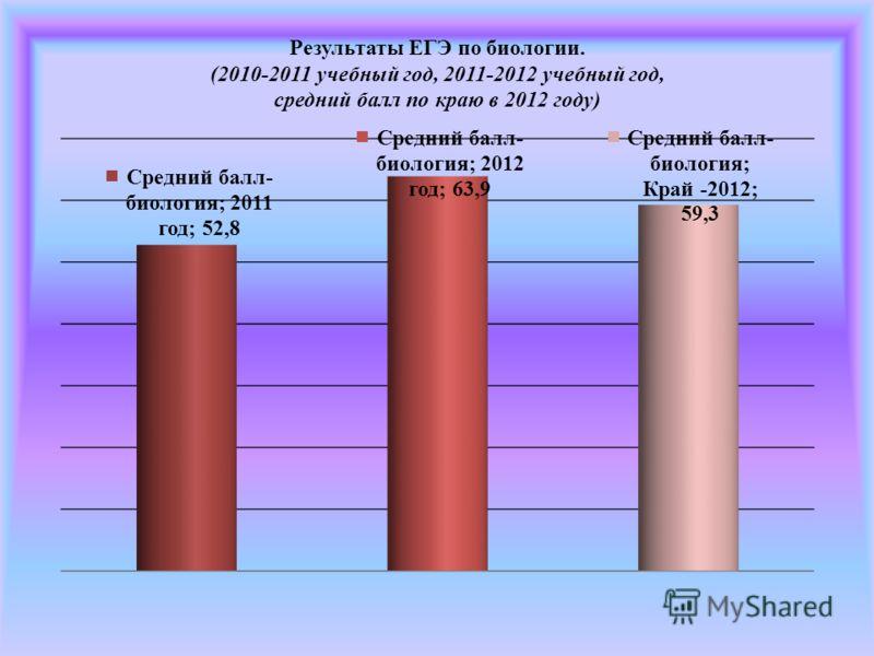 Результаты ЕГЭ по биологии. (2010-2011 учебный год, 2011-2012 учебный год, средний балл по краю в 2012 году)
