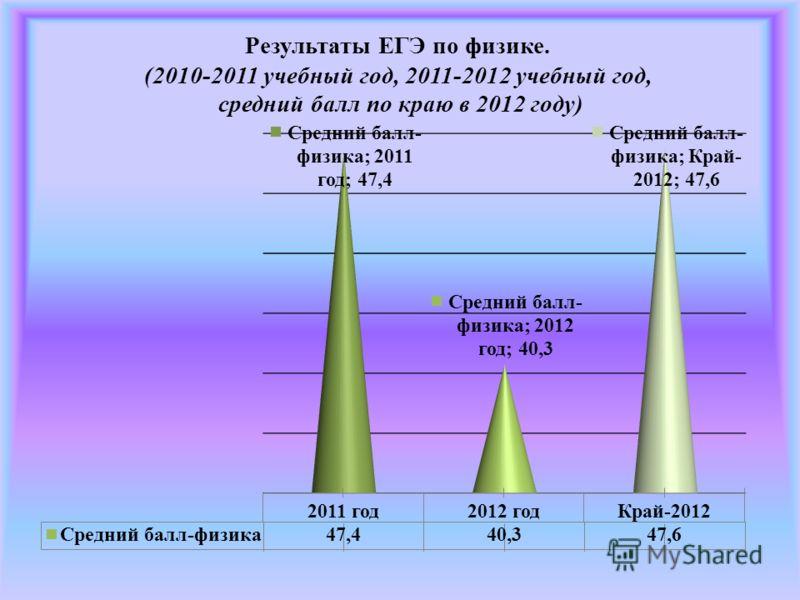 Результаты ЕГЭ по физике. (2010-2011 учебный год, 2011-2012 учебный год, средний балл по краю в 2012 году)