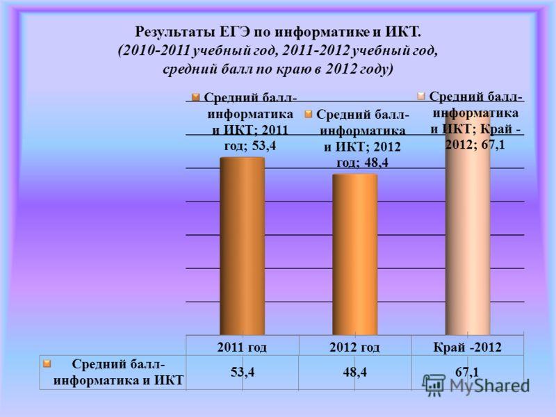 Результаты ЕГЭ по информатике и ИКТ. (2010-2011 учебный год, 2011-2012 учебный год, средний балл по краю в 2012 году)