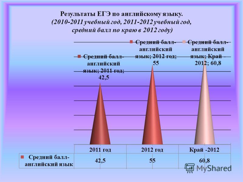Результаты ЕГЭ по английскому языку. (2010-2011 учебный год, 2011-2012 учебный год, средний балл по краю в 2012 году)