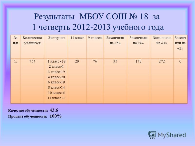 Результаты МБОУ СОШ 18 за 1 четверть 2012-2013 учебного года Качество обученности: 43,6 Процент обученности: 100%