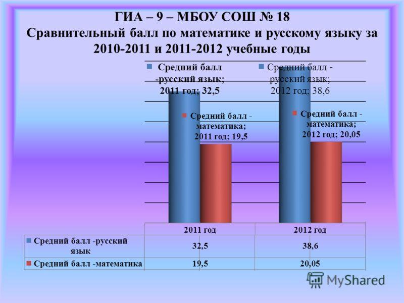 ГИА – 9 – МБОУ СОШ 18 Сравнительный балл по математике и русскому языку за 2010-2011 и 2011-2012 учебные годы