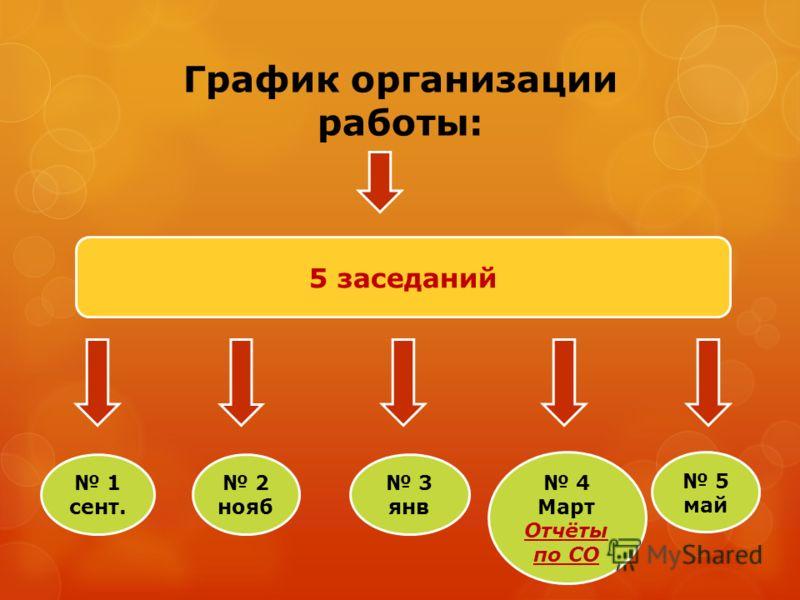 График организации работы: 5 заседаний 1 сент. 2 нояб 3 янв 4 Март Отчёты по СО 5 май