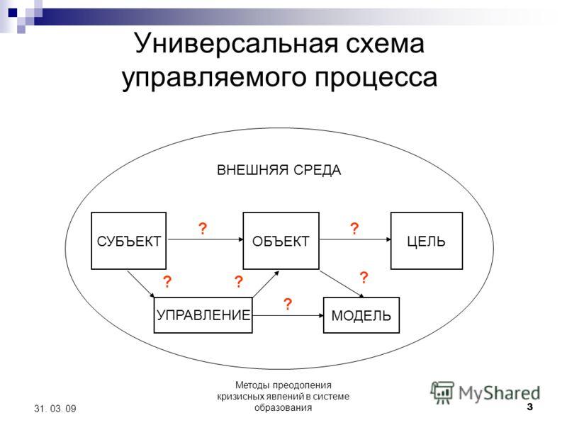 Методы преодоления кризисных явлений в системе образования 3 31. 03. 09 Универсальная схема управляемого процесса СУБЪЕКТ ОБЪЕКТЦЕЛЬ УПРАВЛЕНИЕ МОДЕЛЬ ? ? ? ВНЕШНЯЯ СРЕДА ? ? ?