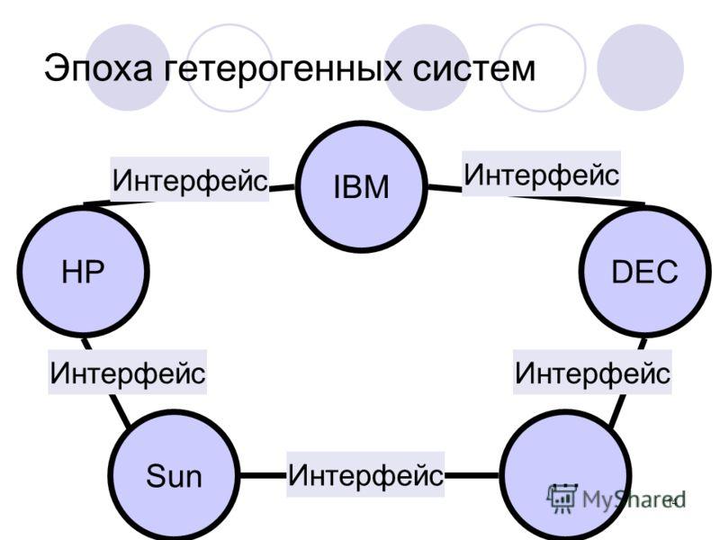 14 Эпоха гетерогенных систем IBM Sun… HPDEC Интерфейс