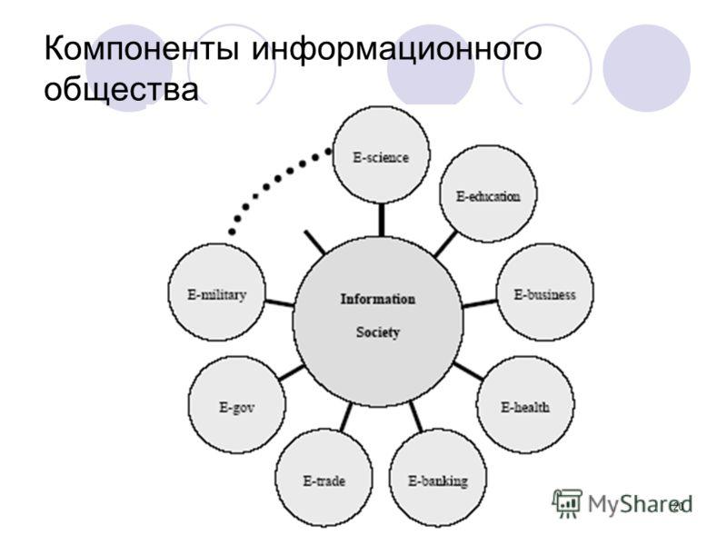 20 Компоненты информационного общества