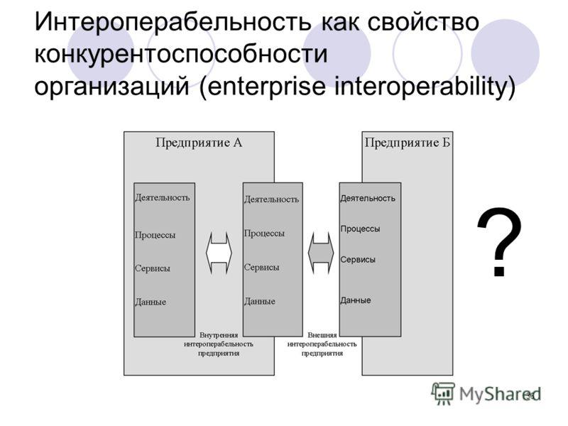 36 Интероперабельность как свойство конкурентоспособности организаций (enterprise interoperability) ?