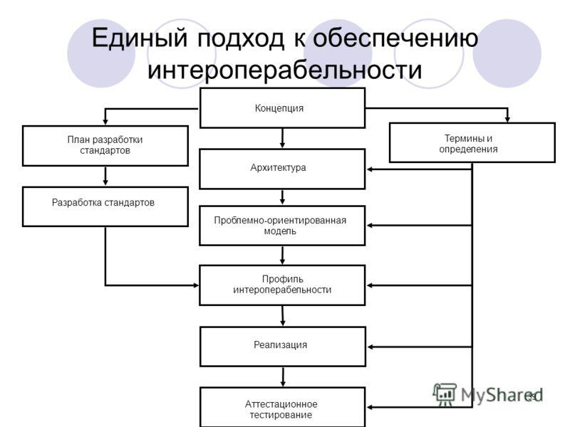 Термины и определения Реализация Профиль интероперабельности Проблемно-ориентированная модель Аттестационное тестирование Концепция Архитектура Разработка стандартов План разработки стандартов Единый подход к обеспечению интероперабельности 39