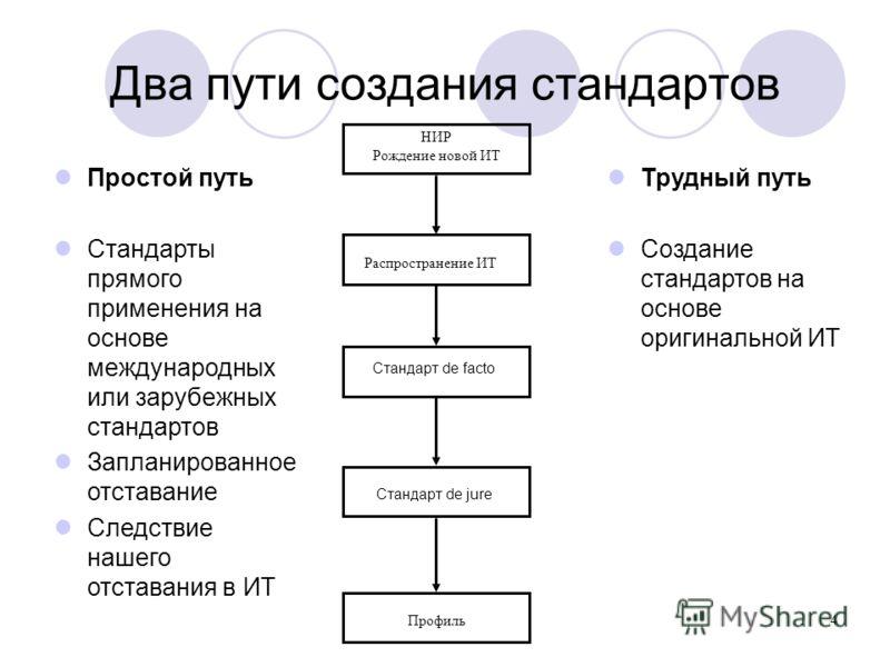 Два пути создания стандартов НИР Рождение новой ИТ Стандарт de facto Стандарт de jure Распространение ИТ Профиль Простой путь Стандарты прямого применения на основе международных или зарубежных стандартов Запланированное отставание Следствие нашего о
