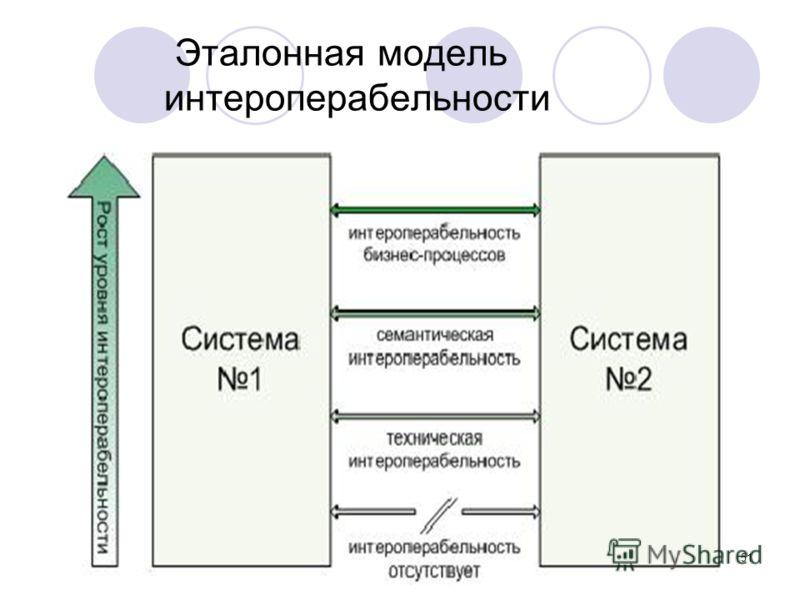 51 Эталонная модель интероперабельности