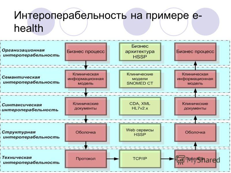 52 Интероперабельность на примере e- health