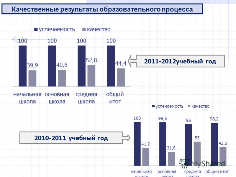 Качественные результаты образовательного процесса 2011-2012учебный год 2010-2011 учебный год
