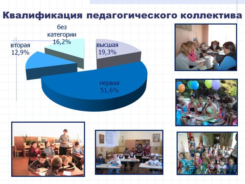 Квалификация педагогического коллектива