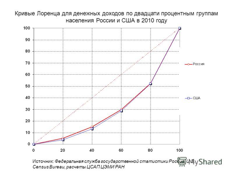 Кривые Лоренца для денежных доходов по двадцати процентным группам населения России и США в 2010 году Источник: Федеральная служба государственной статистики России, U.S. Census Bureau, расчеты ЦСАП ЦЭМИ РАН