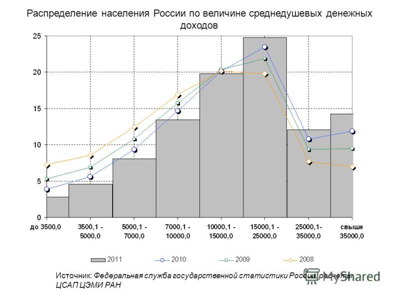 Распределение населения России по величине среднедушевых денежных доходов Источник: Федеральная служба государственной статистики России, расчеты ЦСАП ЦЭМИ РАН