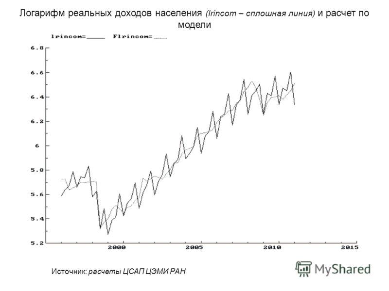 Логарифм реальных доходов населения (lrincom – сплошная линия) и расчет по модели Источник: расчеты ЦСАП ЦЭМИ РАН