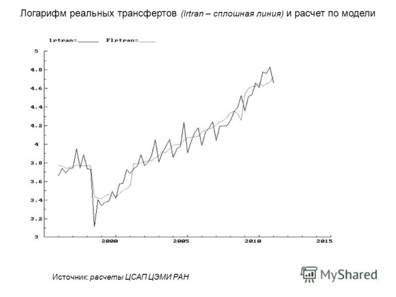 Логарифм реальных трансфертов (lrtran – сплошная линия) и расчет по модели Источник: расчеты ЦСАП ЦЭМИ РАН