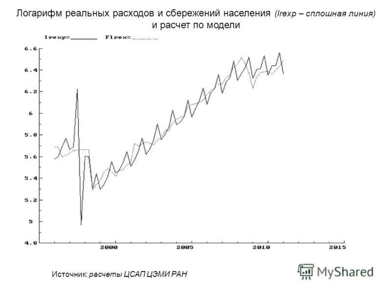 Логарифм реальных расходов и сбережений населения (lrexp – сплошная линия) и расчет по модели Источник: расчеты ЦСАП ЦЭМИ РАН