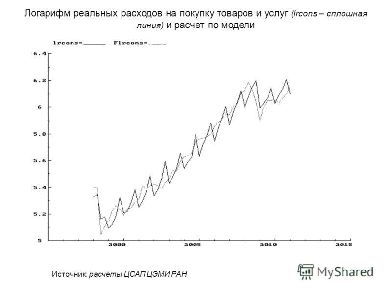 Логарифм реальных расходов на покупку товаров и услуг (lrcons – сплошная линия) и расчет по модели Источник: расчеты ЦСАП ЦЭМИ РАН