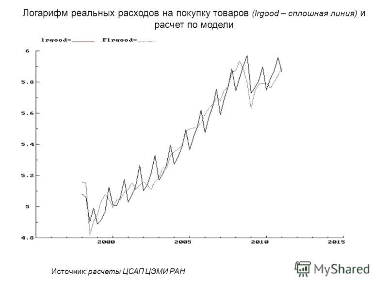 Логарифм реальных расходов на покупку товаров (lrgood – сплошная линия) и расчет по модели Источник: расчеты ЦСАП ЦЭМИ РАН