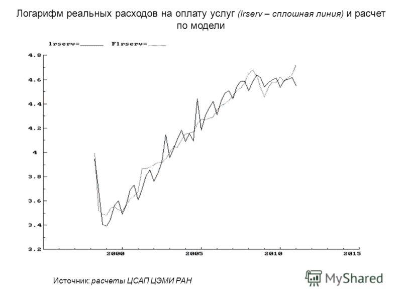 Логарифм реальных расходов на оплату услуг (lrserv – сплошная линия) и расчет по модели Источник: расчеты ЦСАП ЦЭМИ РАН