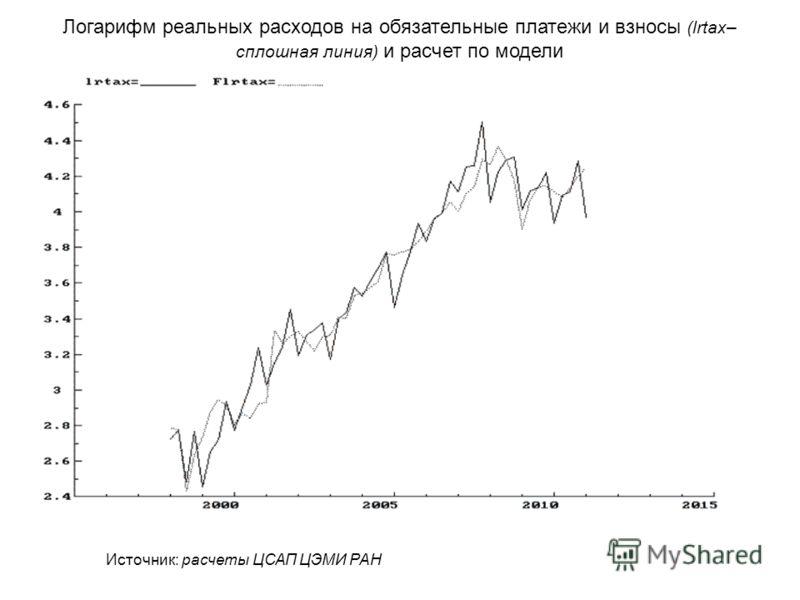 Логарифм реальных расходов на обязательные платежи и взносы (lrtax– сплошная линия) и расчет по модели Источник: расчеты ЦСАП ЦЭМИ РАН
