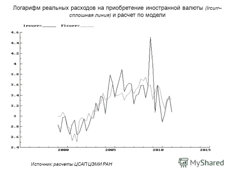 Логарифм реальных расходов на приобретение иностранной валюты (lrcurr– сплошная линия) и расчет по модели Источник: расчеты ЦСАП ЦЭМИ РАН