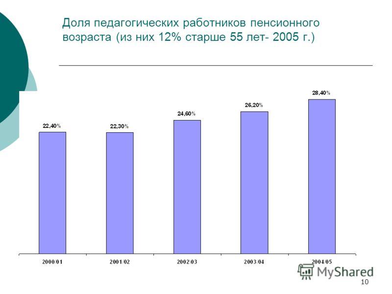 10 Доля педагогических работников пенсионного возраста (из них 12% старше 55 лет- 2005 г.)