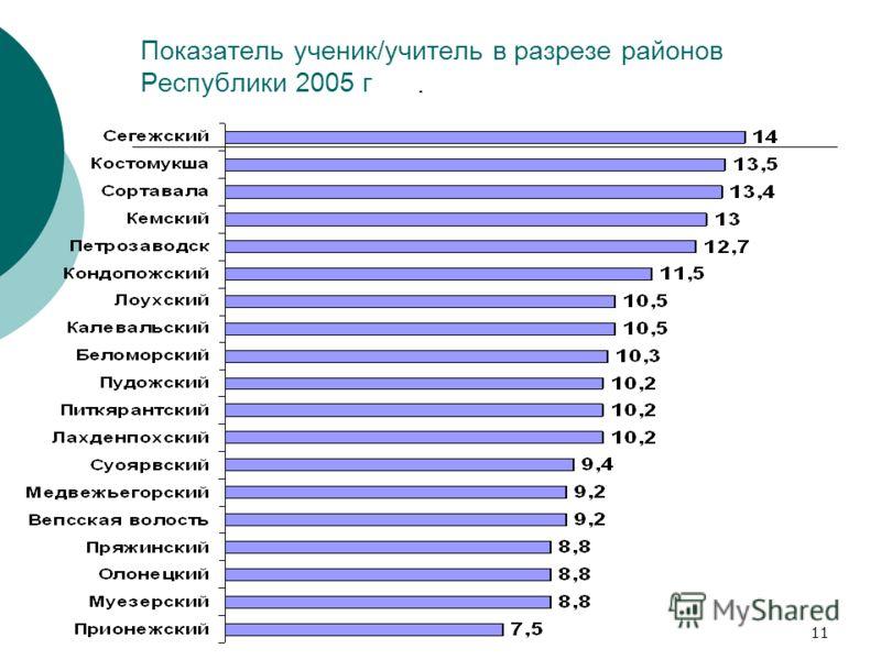 11 Показатель ученик/учитель в разрезе районов Республики 2005 г