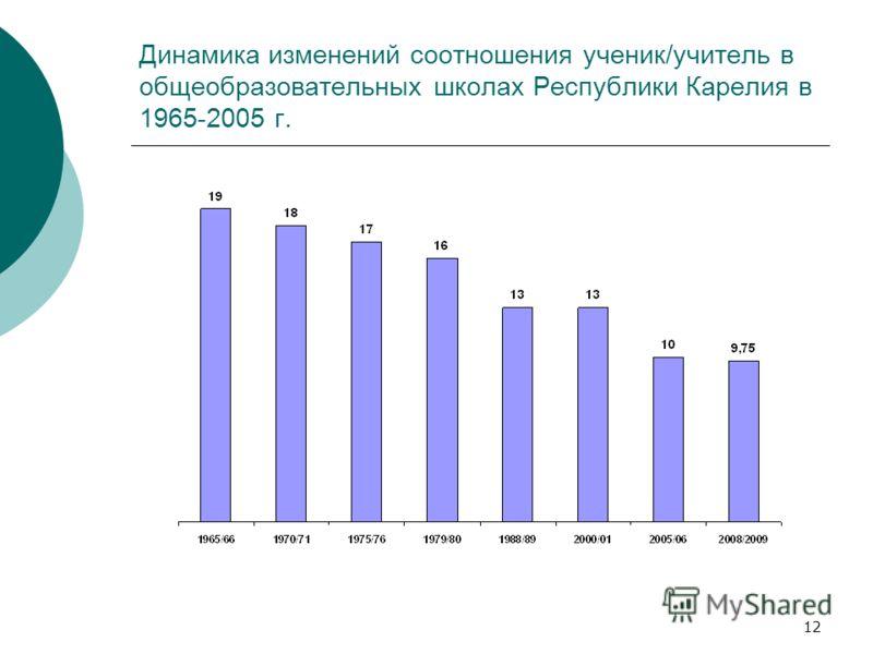 12 Динамика изменений соотношения ученик/учитель в общеобразовательных школах Республики Карелия в 1965-2005 г.