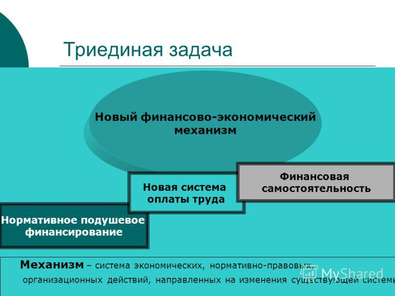 25 Триединая задача Новый финансово-экономический механизм Нормативное подушевое финансирование Новая система оплаты труда Финансовая самостоятельность Механизм – система экономических, нормативно-правовых, организационных действий, направленных на и