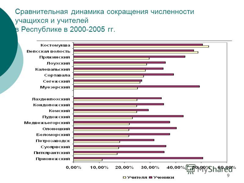 9 Сравнительная динамика сокращения численности учащихся и учителей в Республике в 2000-2005 гг.