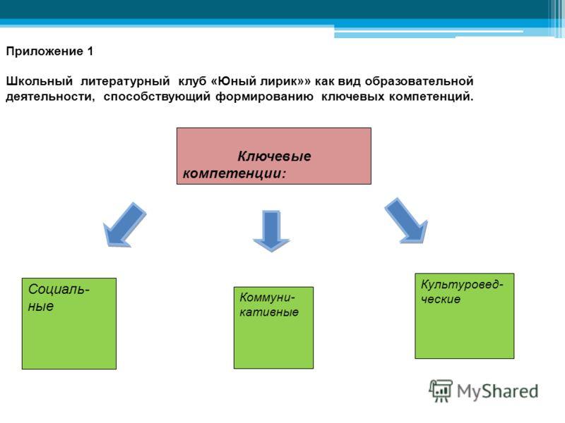 Ключевые компетенции: Социаль- ные Коммуни- кативные Культуровед- ческие Приложение 1 Школьный литературный клуб «Юный лирик»» как вид образовательной деятельности, способствующий формированию ключевых компетенций.