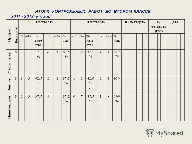 Предмет Кол-во уч. I четвертьII четвертьIII четвертьIV четверть (год) Дата «5 » «4»% каче ства «3»«2»% усп «5»«4»% каче ства «3»«2»% усп. Русский язык 80112,5 % 6187.5 % 1237,5 % 4187,5 % Чтение 82362,5 % 2187,5 % 1242,6 % 1н 3186% Математика 80337,5