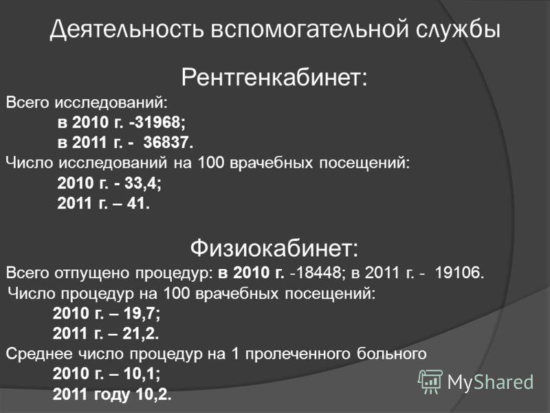 Деятельность вспомогательной службы Рентгенкабинет: Всего исследований: в 2010 г. -31968; в 2011 г. - 36837. Число исследований на 100 врачебных посещений: 2010 г. - 33,4; 2011 г. – 41. Физиокабинет: Всего отпущено процедур: в 2010 г. -18448; в 2011