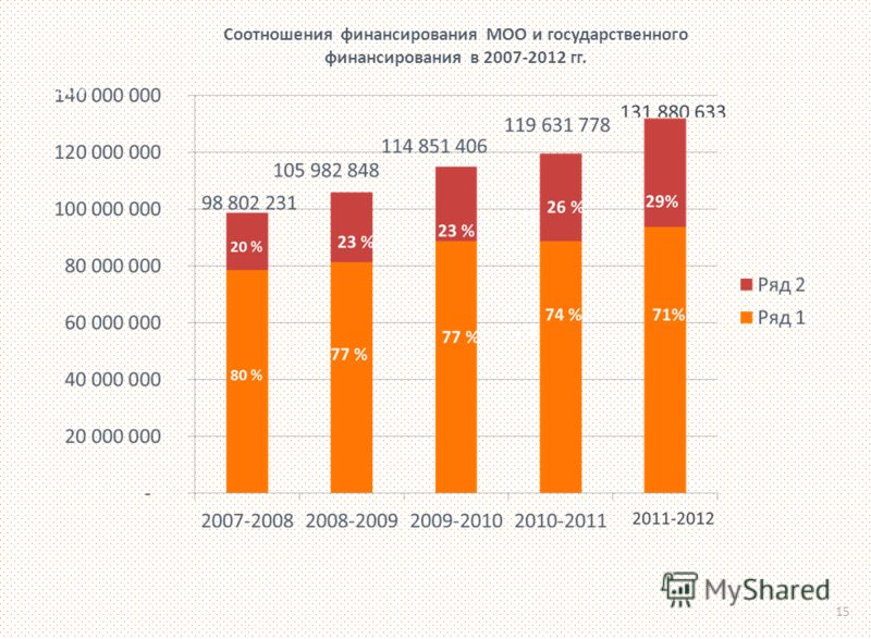 Соотношения финансирования МОО и государственного финансирования в 2007-2012 гг. 15