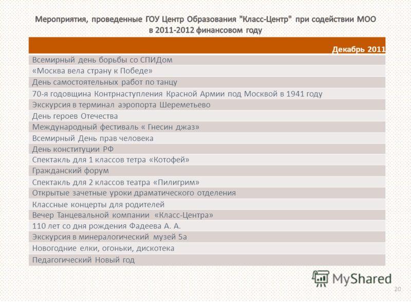 Декабрь 2011 Всемирный день борьбы со СПИДом «Москва вела страну к Победе» День самостоятельных работ по танцу 70-я годовщина Контрнаступления Красной Армии под Москвой в 1941 году Экскурсия в терминал аэропорта Шереметьево День героев Отечества Межд