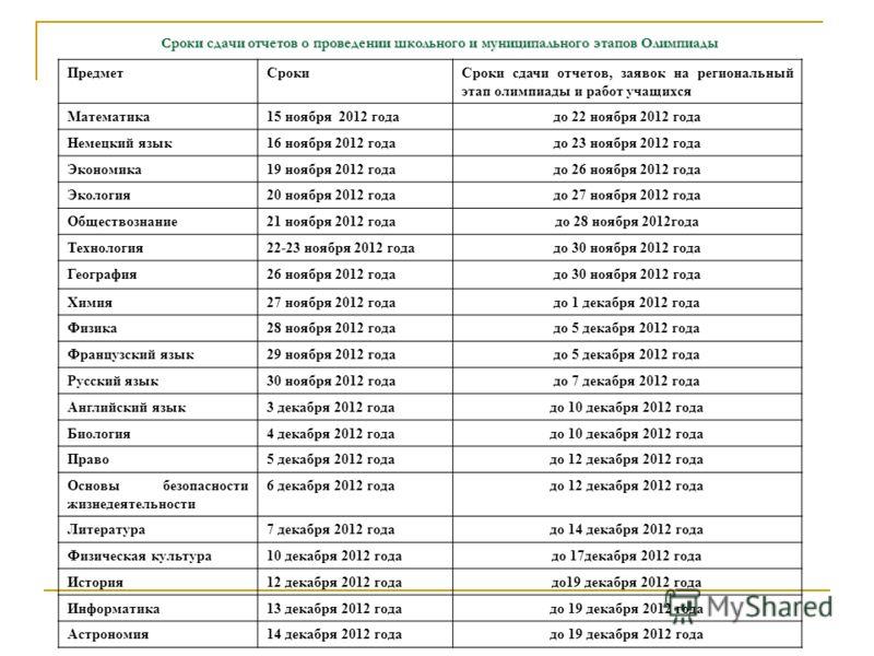 Сроки сдачи отчетов о проведении школьного и муниципального этапов Олимпиады ПредметСрокиСроки сдачи отчетов, заявок на региональный этап олимпиады и работ учащихся Математика15 ноября 2012 годадо 22 ноября 2012 года Немецкий язык16 ноября 2012 годад