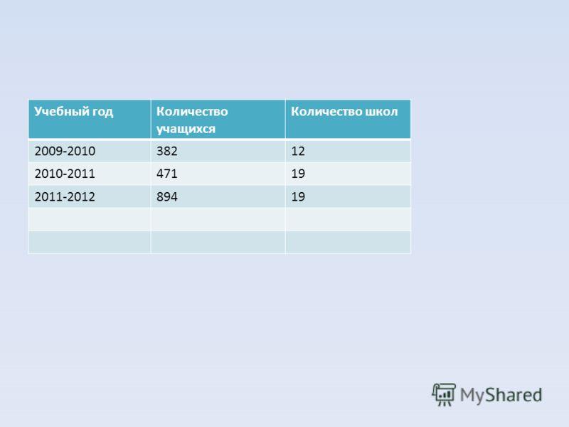 Учебный годКоличество учащихся Количество школ 2009-201038212 2010-201147119 2011-201289419